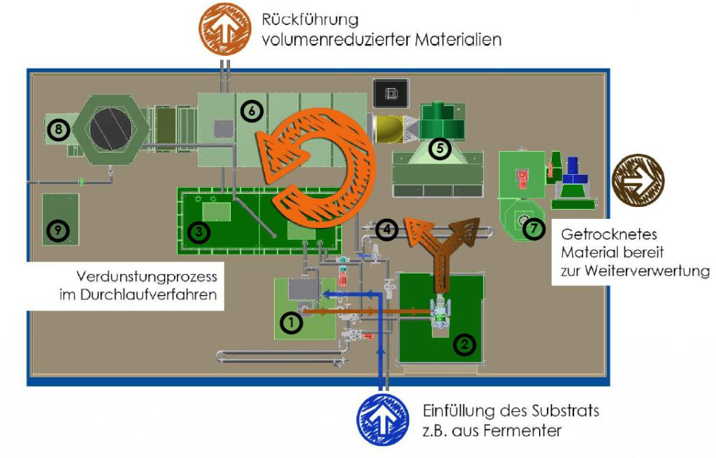 Übersicht der Module einer EVA-Trocknungsanlage